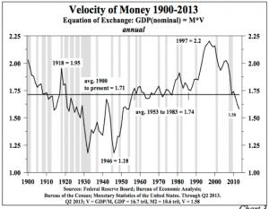 Velocity 1900-2013