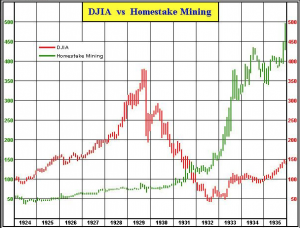 Dow vs Homestake 1930's