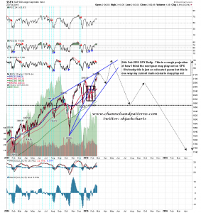 spx projection