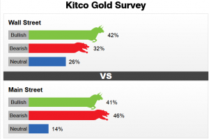 0522_KitcoGoldSurvey