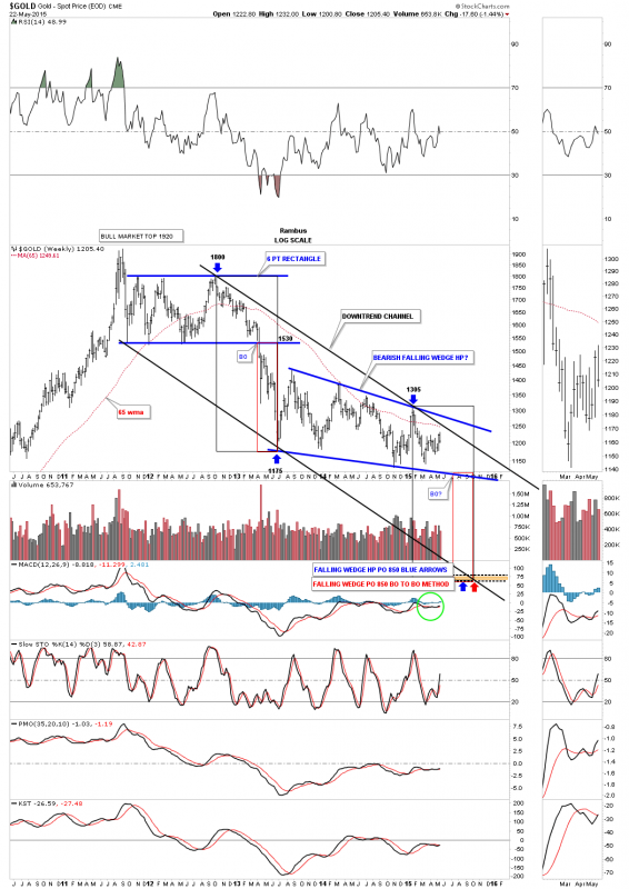 gold-log-scale-downtrend-channel