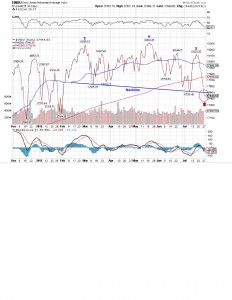 DOW H&S
