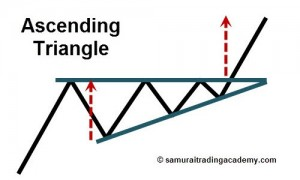 Ascending-Triangle-Price-Pattern