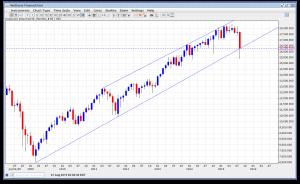 LT Dow Trend