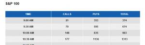 puts vs calls 10-9