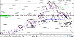look at gold pivot 680 1030 730 780 target bear market!