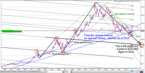 look at gold pivot 680 1030 730 780 target bear market