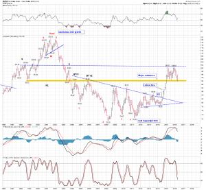 USD Monthly Wedge