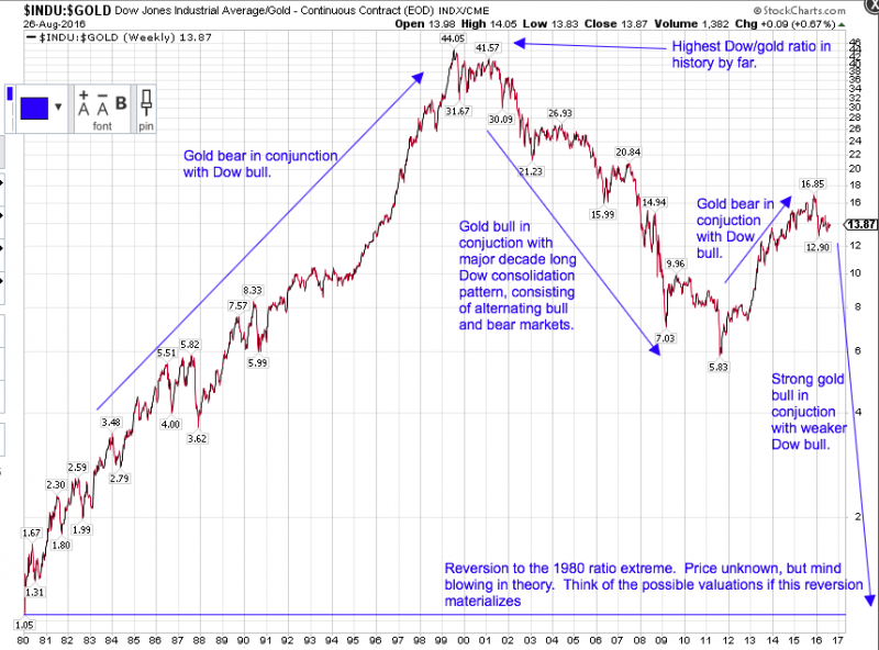 Dow:Gold historical study