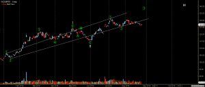 GLD - Primary Analysis - Aug-26 0742 AM (1 day)