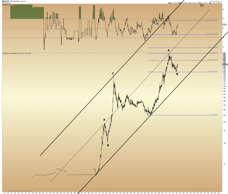 Gold long term channel