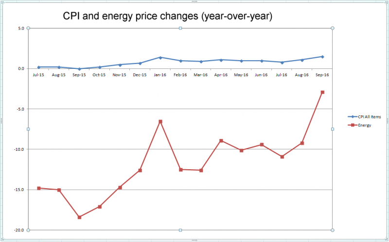 cpi-and-energy-price-changes-crop