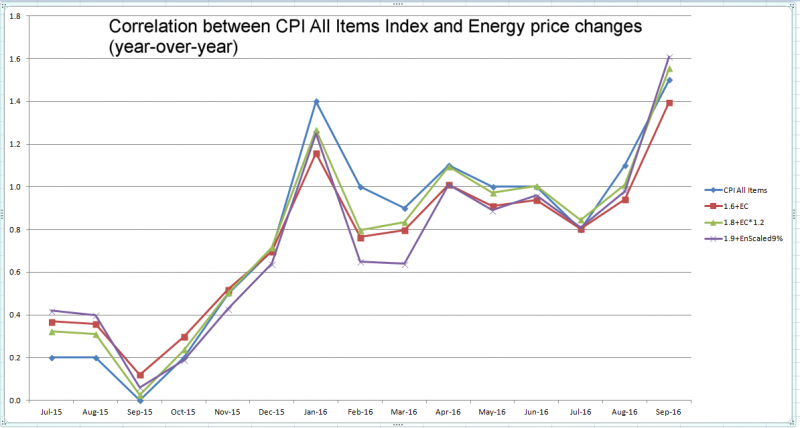 cpi-and-energy-price-changes-yoy-correlations-1