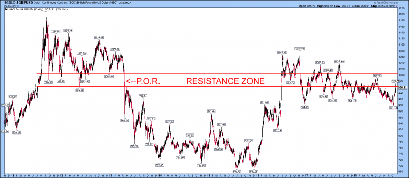 gold GBP hit 970GBP in resistance zone 960plus
