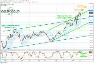 Gold in US dollars, weekly chart as of June 26th, 2020. Source: Tradingview