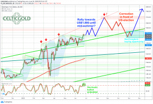 Gold in US dollars, daily chart as of June 26th, 2020. Source: Tradingview