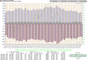 Commitments of Traders for Gold as of June 22nd, 2020. Source: CoT Price Charts