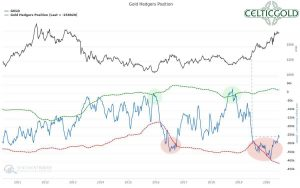 Commitments of Traders for Gold as of June 22nd, 2020. Source: Sentimentrader