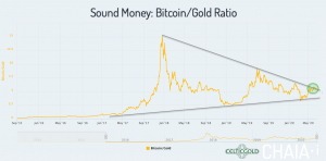Sound Money Bitcoin/Gold-Ratio as of June 23rd, 2020. Source: Chaia